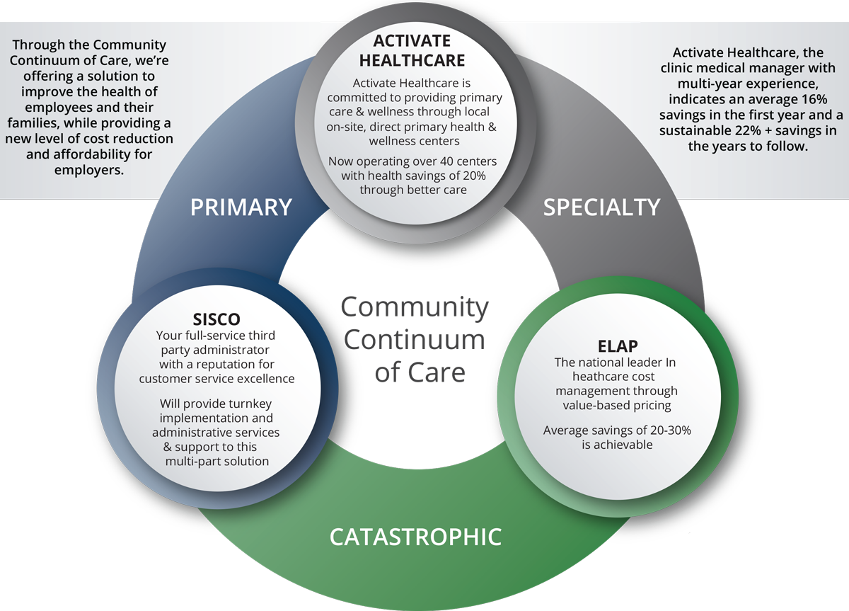 health benefit resources - community care partnership